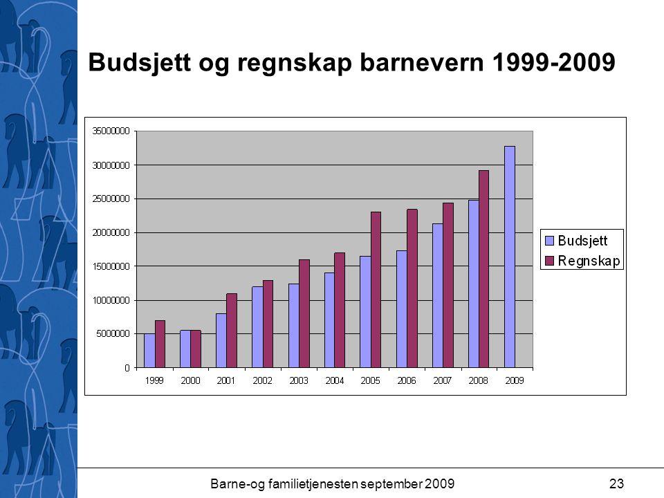 Budsjett og regnskap barnevern 1999-2009