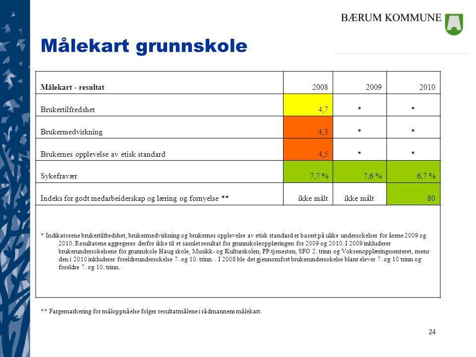 Målekart grunnskole Målekart - resultat 2008 2009 2010