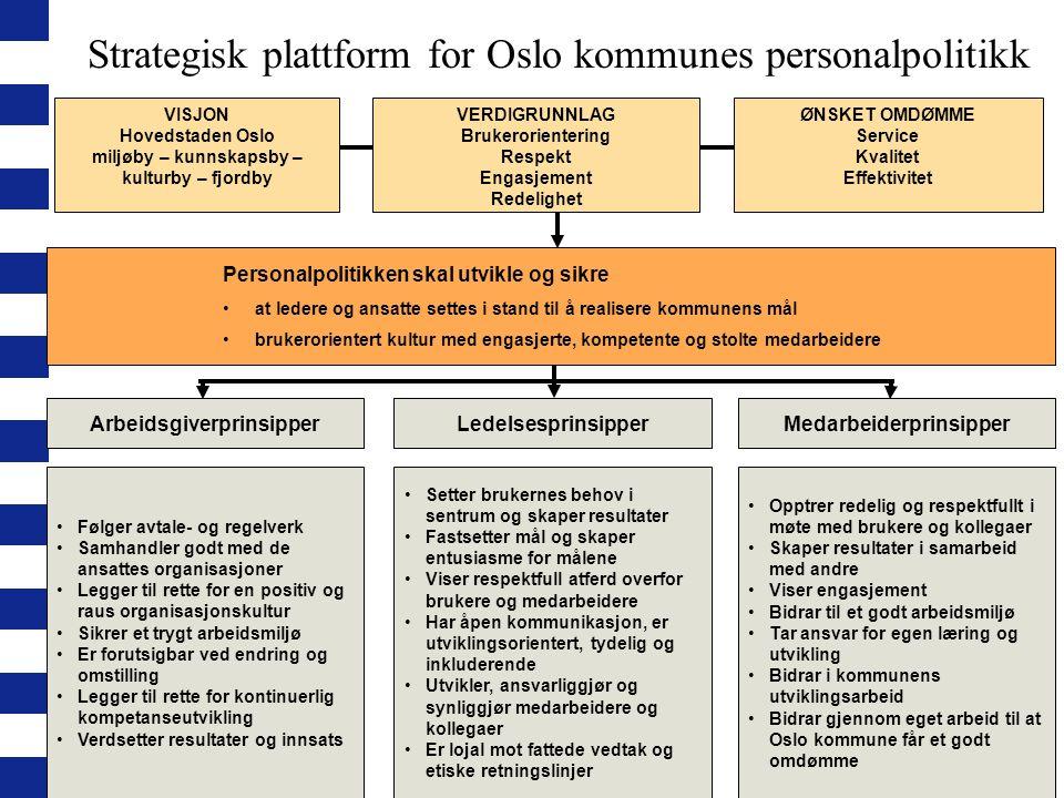 Strategisk plattform for Oslo kommunes personalpolitikk