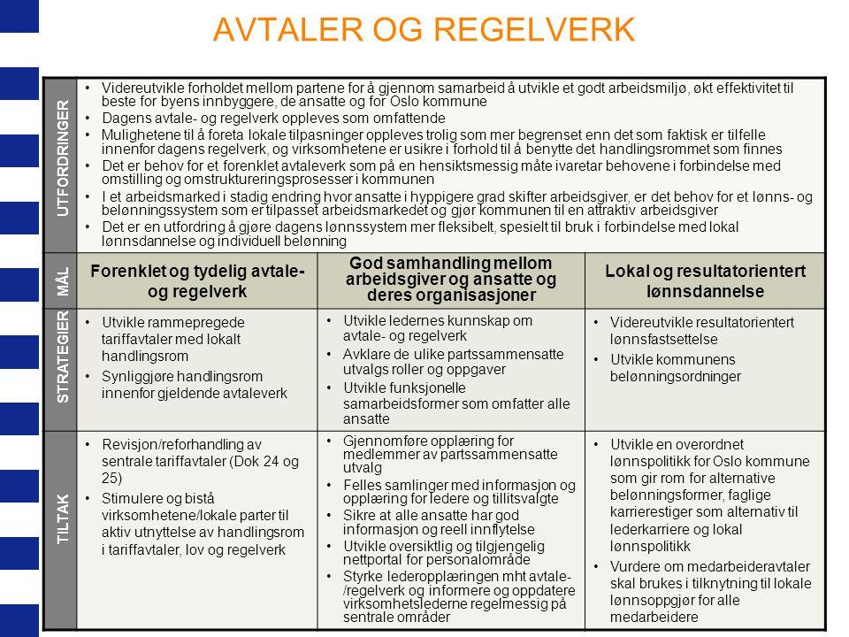AVTALER OG REGELVERK Forenklet og tydelig avtale- og regelverk