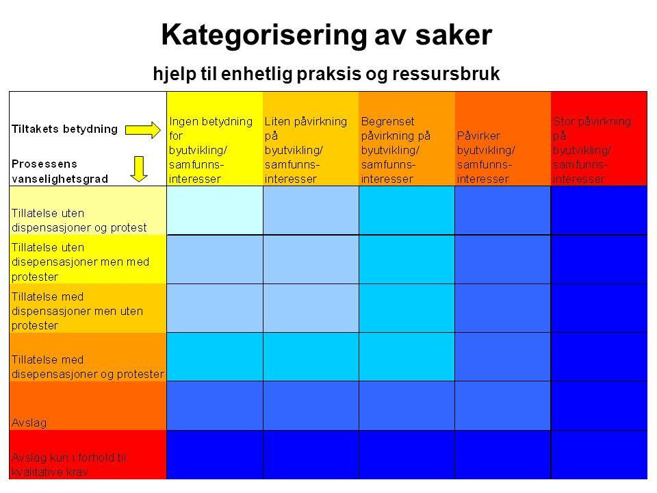 Kategorisering av saker hjelp til enhetlig praksis og ressursbruk