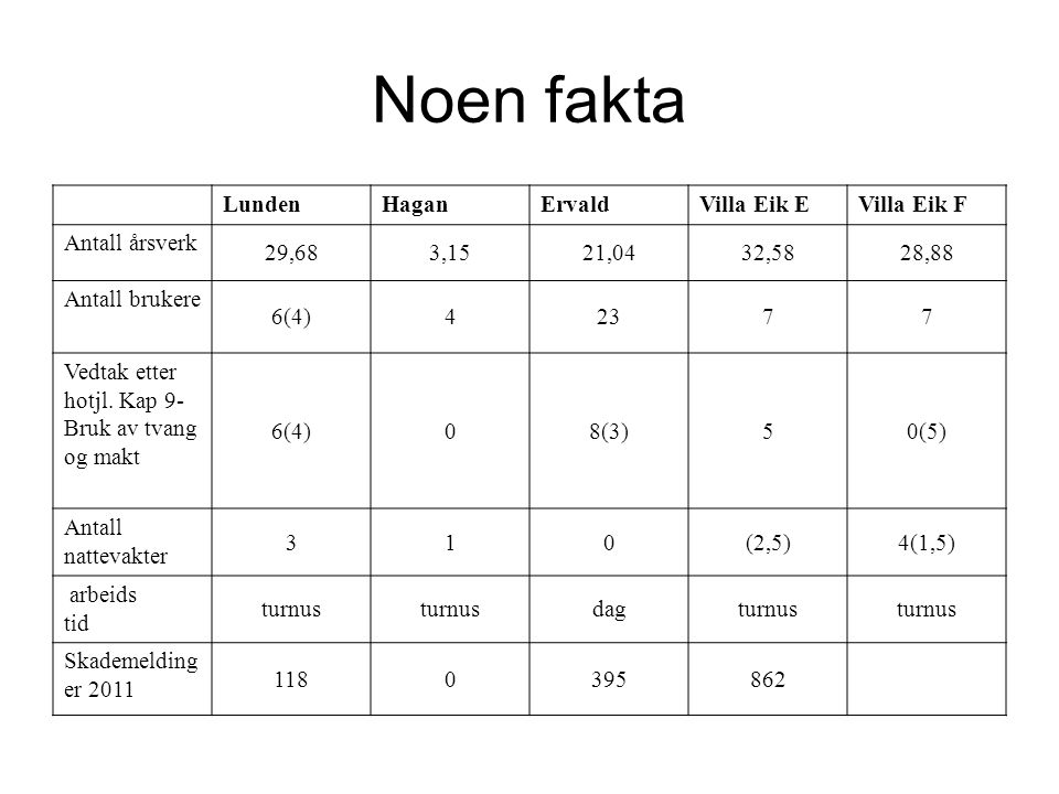 Noen fakta Lunden Hagan Ervald Villa Eik E Villa Eik F Antall årsverk