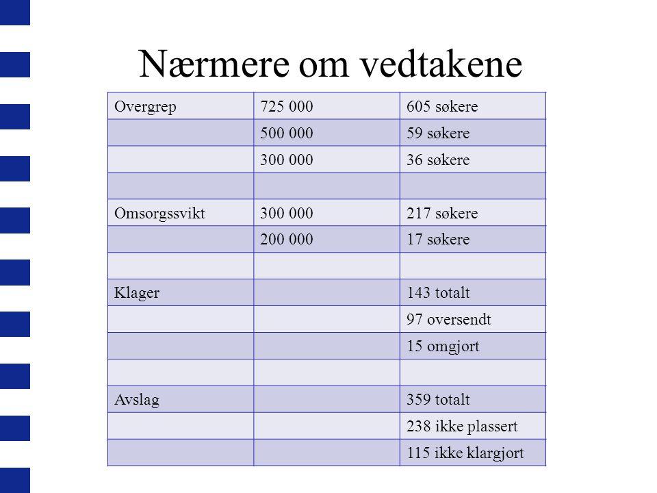 Nærmere om vedtakene Overgrep 725 000 605 søkere 500 000 59 søkere