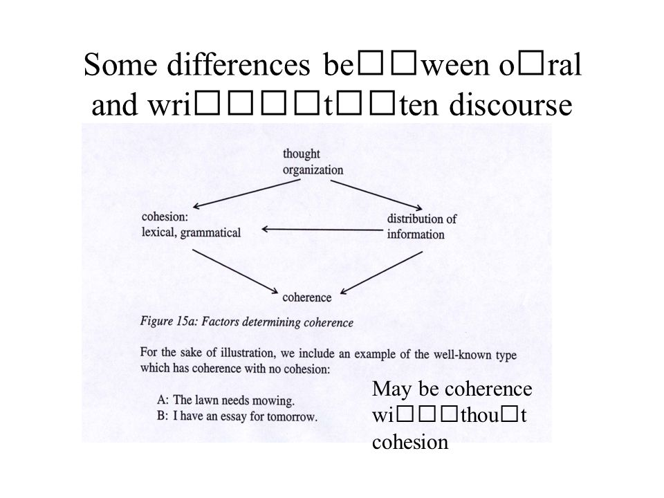 Some differences beween oral and written discourse