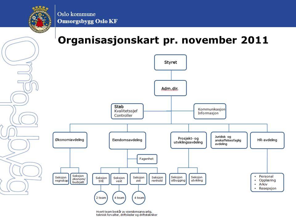 Organisasjonskart pr. november 2011