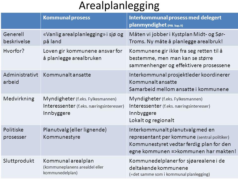 Arealplanlegging Kommunal prosess
