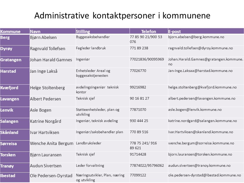 Administrative kontaktpersoner i kommunene