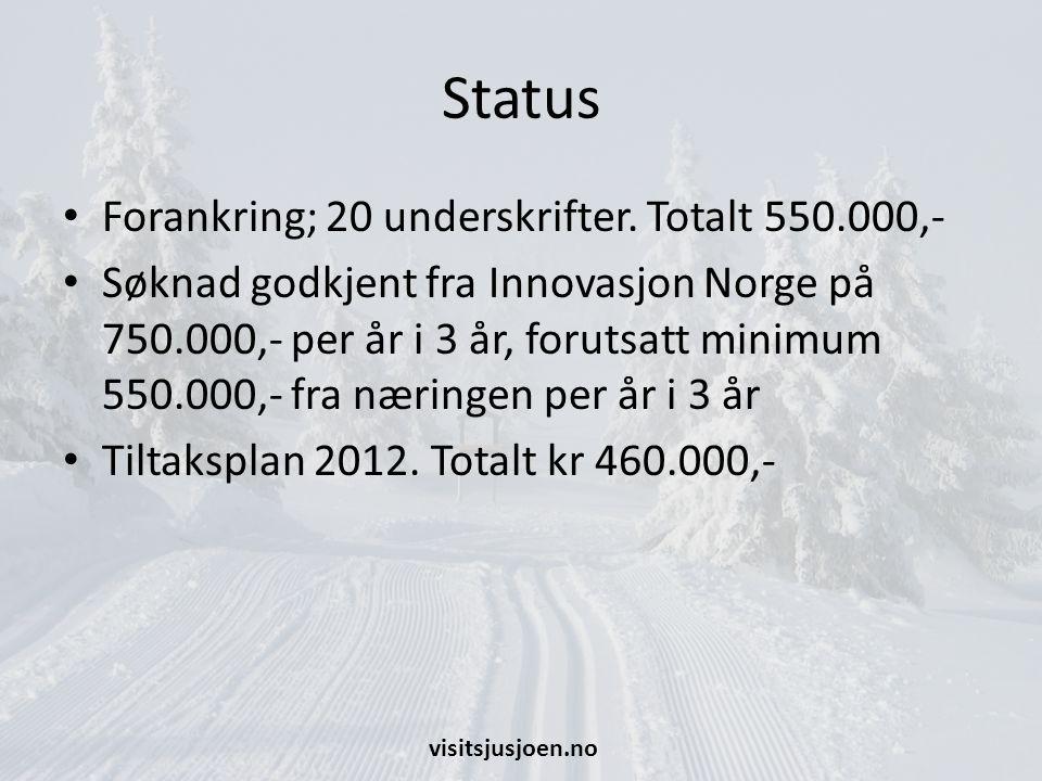 Status Forankring; 20 underskrifter. Totalt 550.000,-