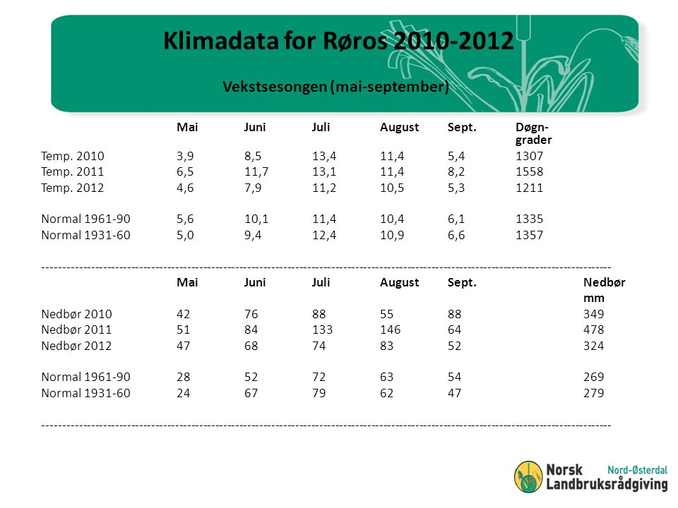 Klimadata for Røros 2010-2012 Vekstsesongen (mai-september)