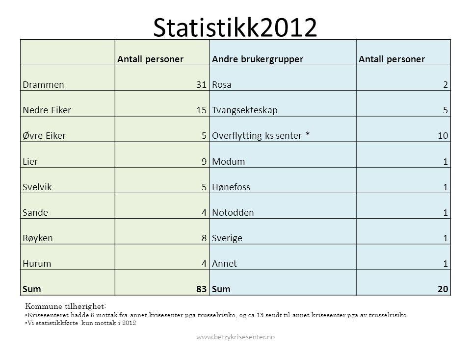 Statistikk2012 Antall personer Andre brukergrupper Drammen 31 Rosa 2