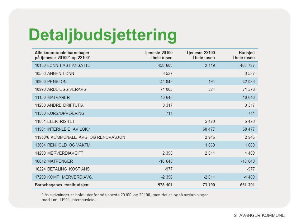 Budsjett- og tilskudd til barnehager i Stavanger kommune 2013