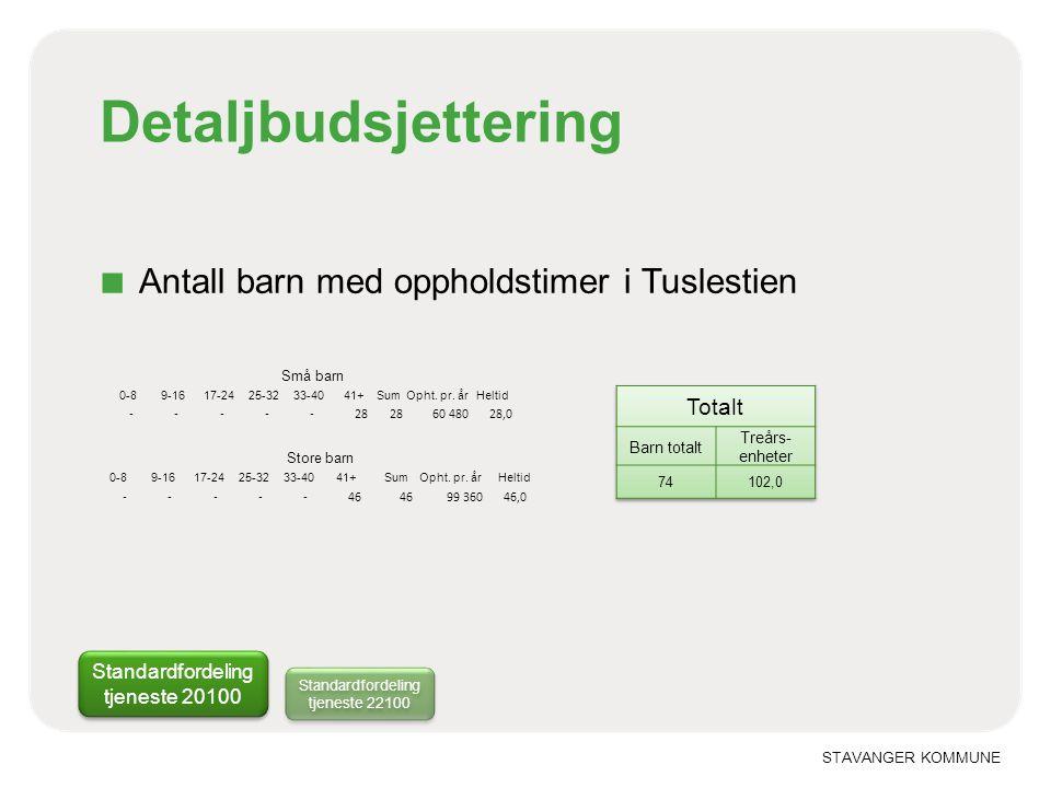 Detaljbudsjettering Antall barn med oppholdstimer i Tuslestien Totalt