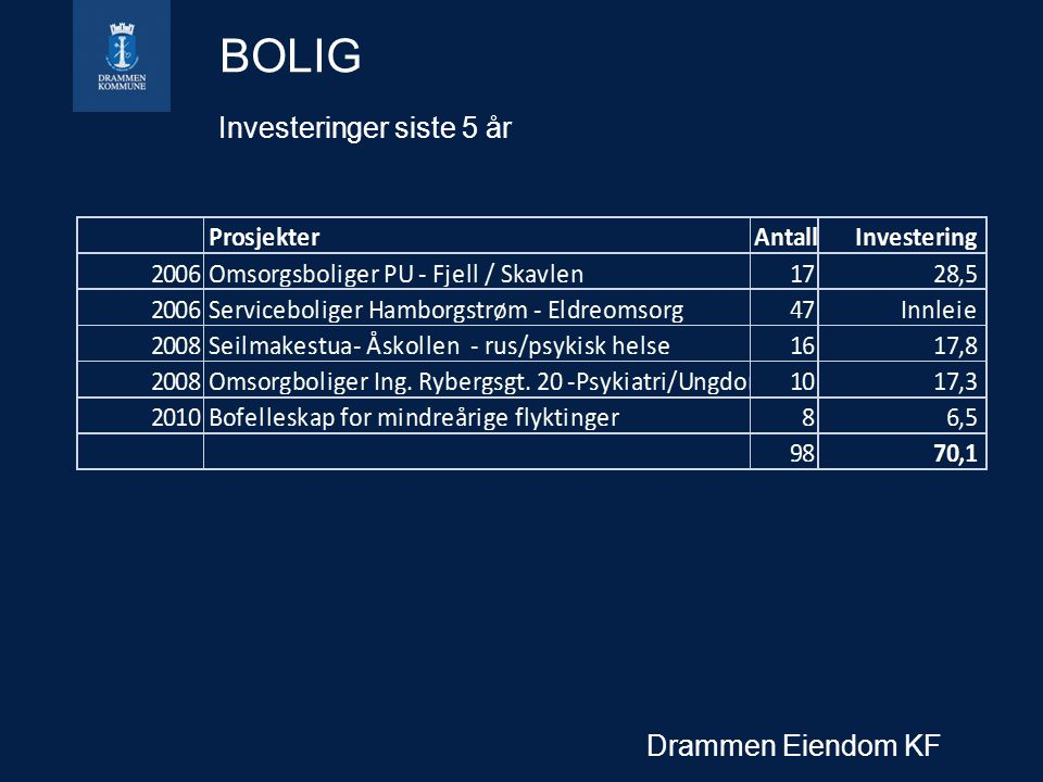 BOLIG Investeringer siste 5 år Drammen Eiendom KF