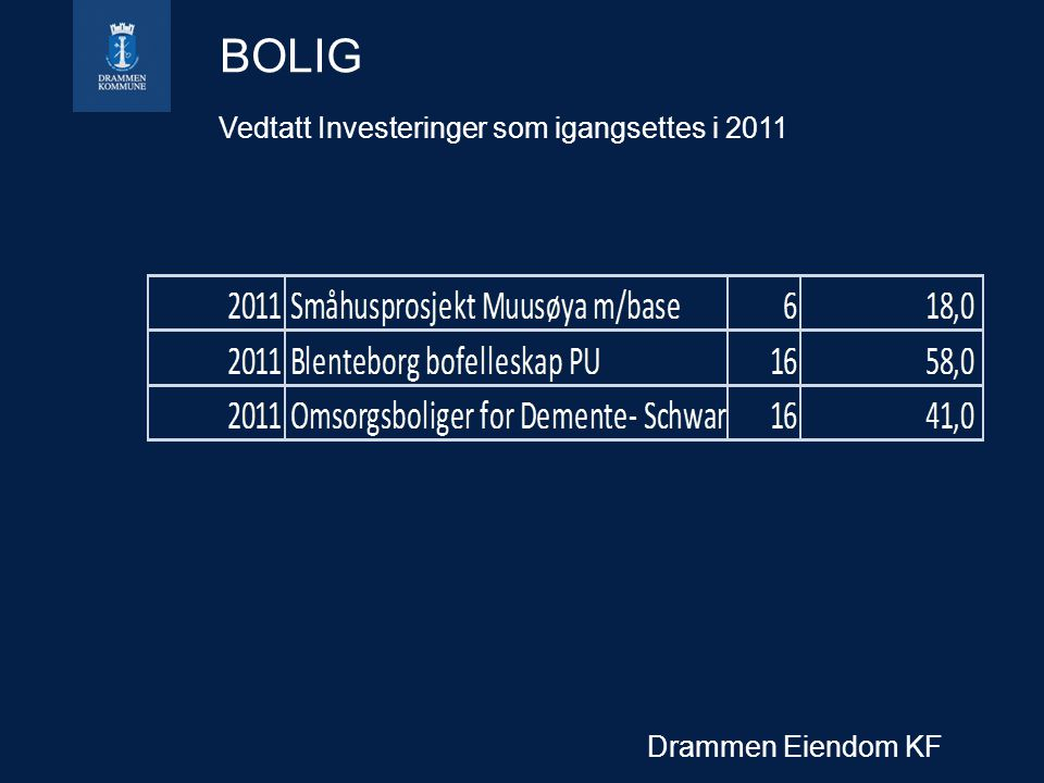BOLIG Vedtatt Investeringer som igangsettes i 2011 Drammen Eiendom KF