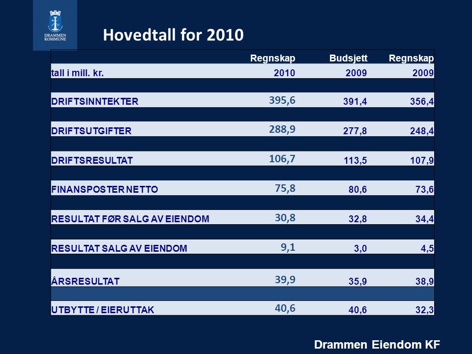 Hovedtall for 2010 Regnskap. Budsjett. tall i mill. kr. 2010. 2009. DRIFTSINNTEKTER. 395,6. 391,4.