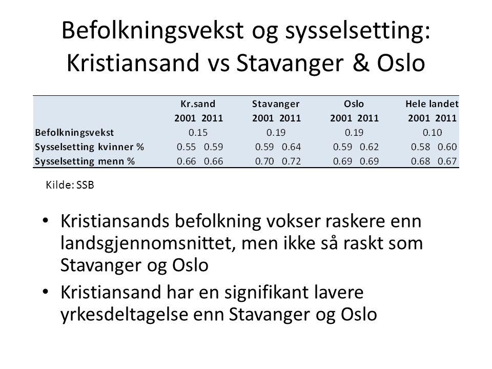 Befolkningsvekst og sysselsetting: Kristiansand vs Stavanger & Oslo