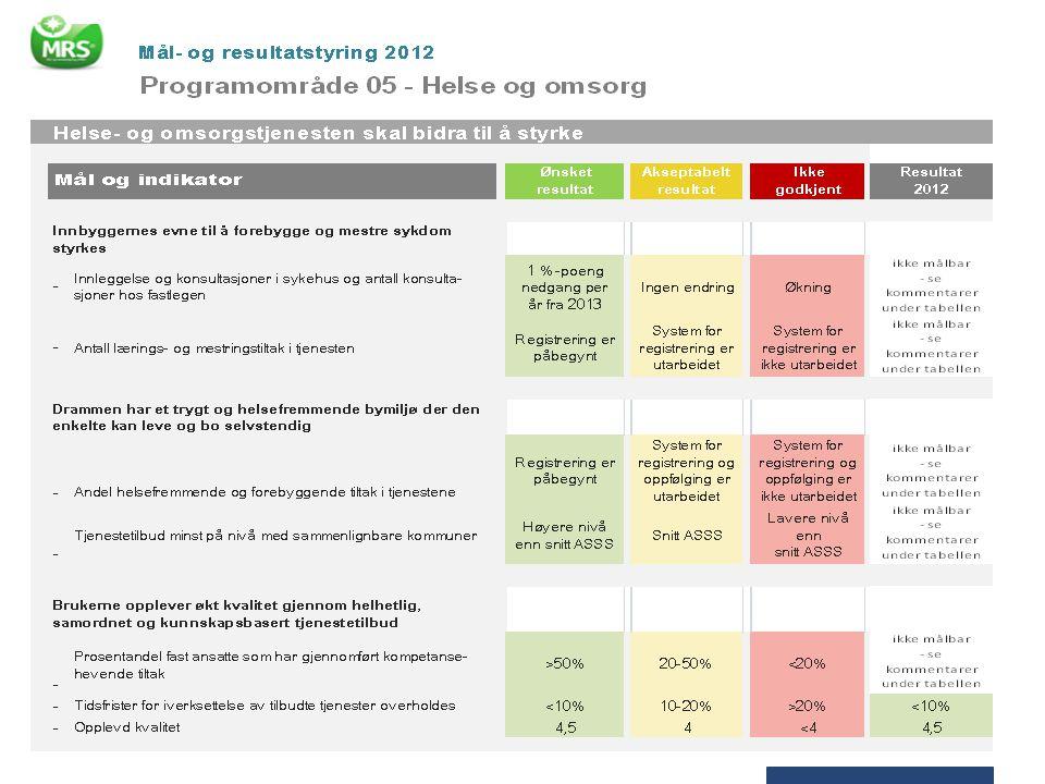 Mange av indikatorene i MRS for 2012 er ikke målt