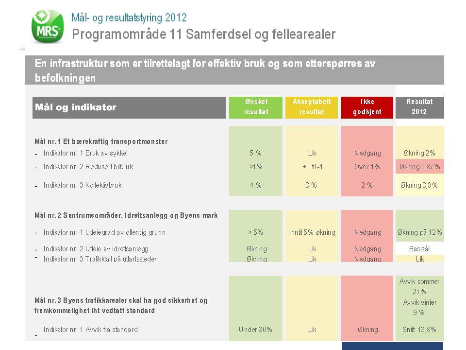 Øke et bærekraftig transportmønster for å sikre et godt bymiljø og redusere utslippene av klimagass. Kollektivbruken øker, det samme gjør sykkelbruken. Bilbruken tiltar imidlertid også og økningen er større enn befolkningsveksten. Graden av måloppnåelse når det gjelder redusert bilbruk avhenger også av forhold Drammen kommune ikke har innvirkning på.