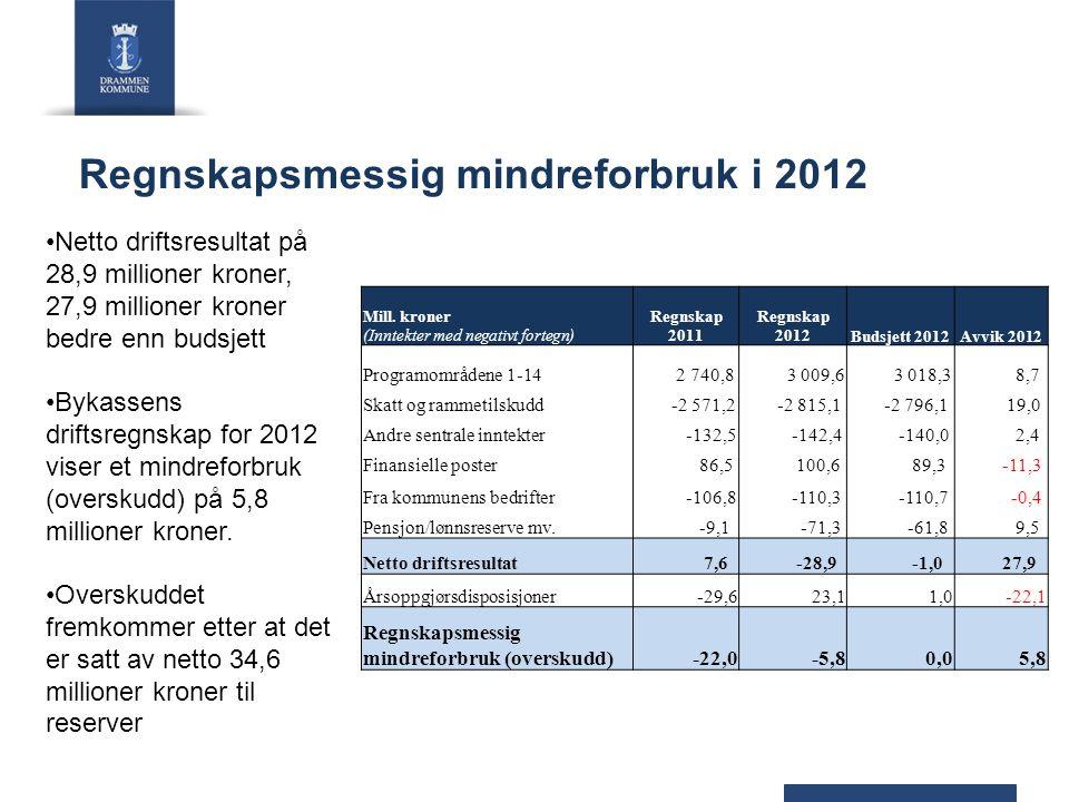 Regnskapsmessig mindreforbruk i 2012