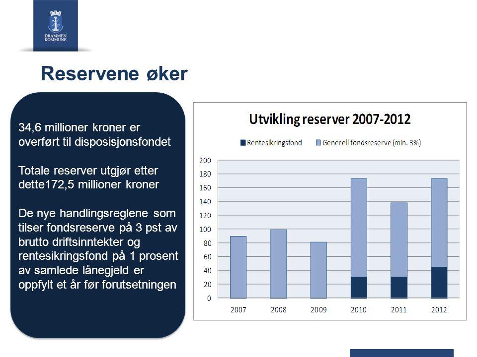 Reservene øker 34,6 millioner kroner er overført til disposisjonsfondet. Totale reserver utgjør etter dette172,5 millioner kroner.