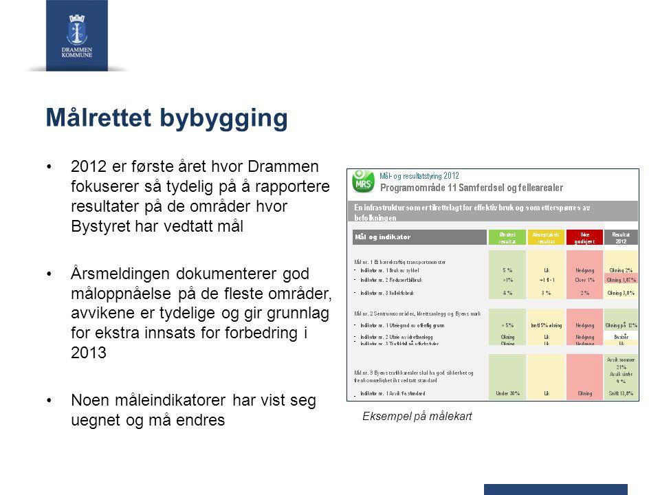 Målrettet bybygging 2012 er første året hvor Drammen fokuserer så tydelig på å rapportere resultater på de områder hvor Bystyret har vedtatt mål.