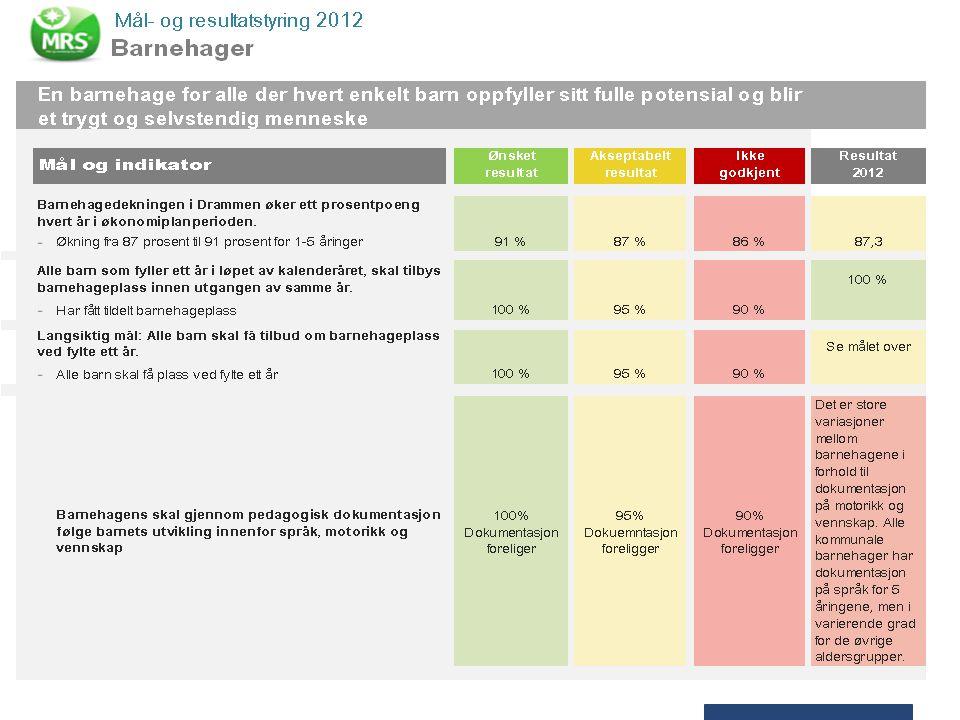 Barnehagedekningen i Drammen øker ett prosentpoeng i hvert år i økonomiplanperioden.