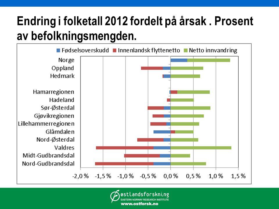 Endring i folketall 2012 fordelt på årsak