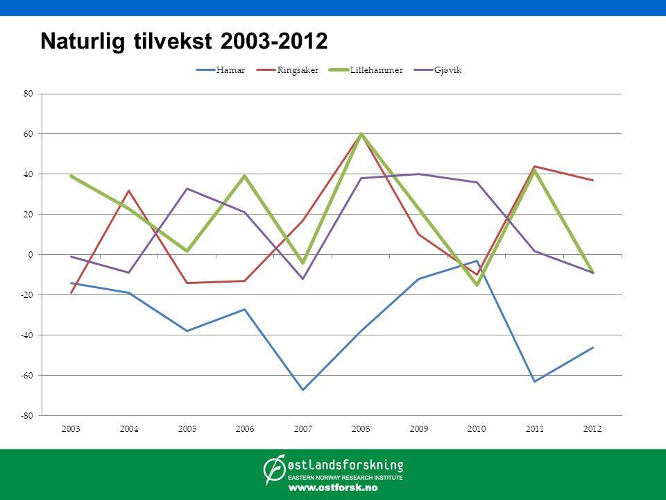 Naturlig tilvekst 2003-2012