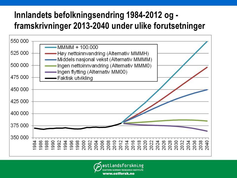 Innlandets befolkningsendring 1984-2012 og -framskrivninger 2013-2040 under ulike forutsetninger