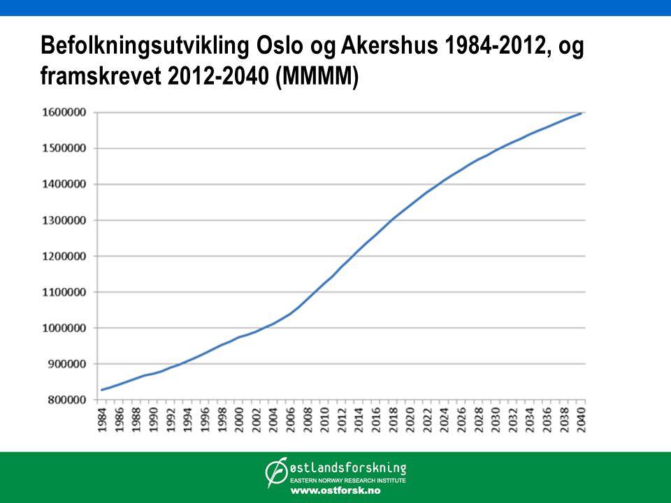 Befolkningsutvikling Oslo og Akershus 1984-2012, og framskrevet 2012-2040 (MMMM)