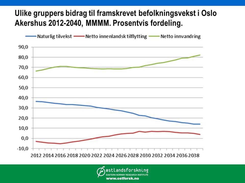 Ulike gruppers bidrag til framskrevet befolkningsvekst i Oslo Akershus 2012-2040, MMMM.