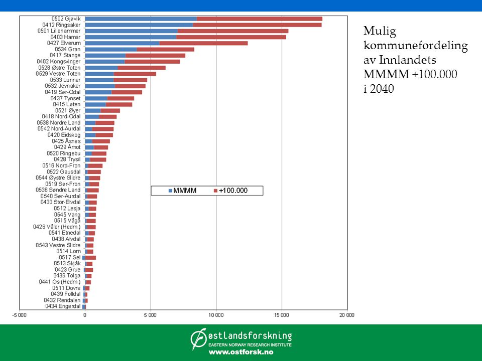 Mulig kommunefordeling av Innlandets MMMM +100.000