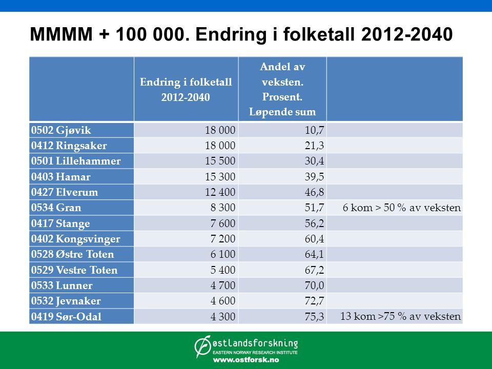 MMMM + 100 000. Endring i folketall 2012-2040