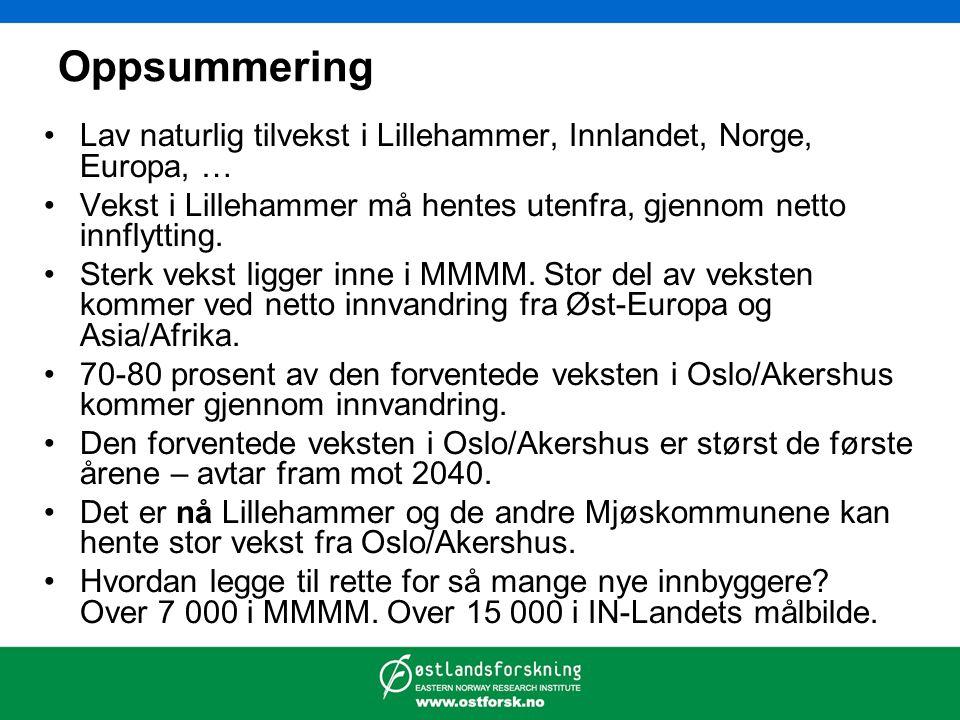 Oppsummering Lav naturlig tilvekst i Lillehammer, Innlandet, Norge, Europa, … Vekst i Lillehammer må hentes utenfra, gjennom netto innflytting.