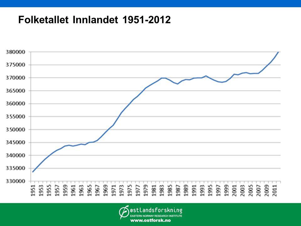Folketallet Innlandet 1951-2012