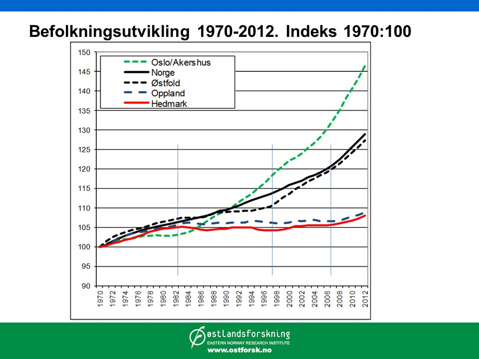 Befolkningsutvikling 1970-2012. Indeks 1970:100