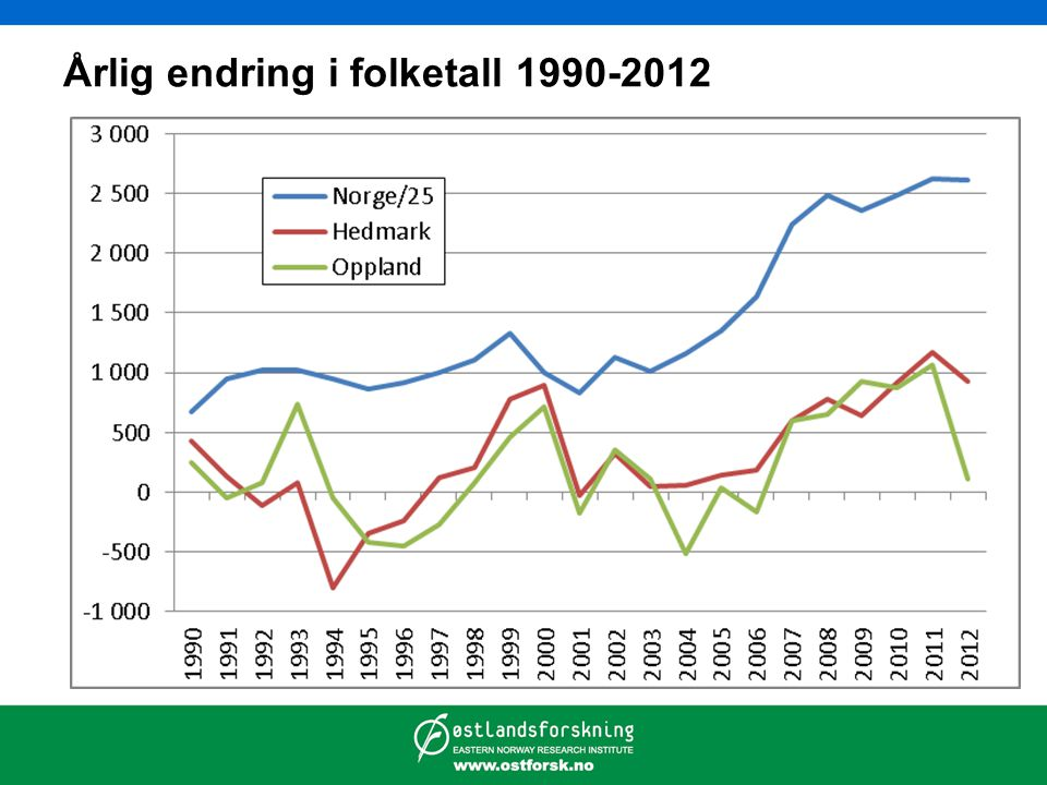 Årlig endring i folketall 1990-2012