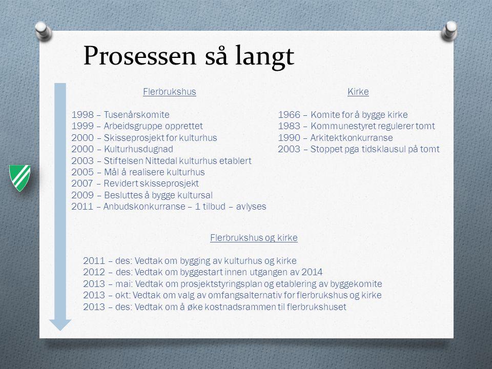 Prosessen så langt Flerbrukshus 1998 – Tusenårskomite
