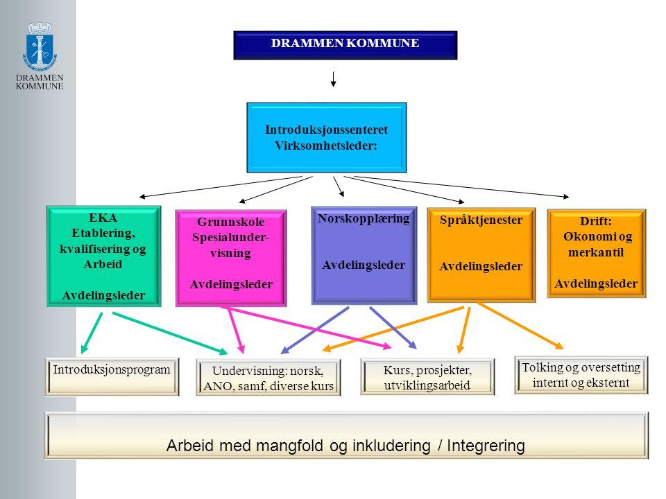 Introduksjonssenteret Etablering, kvalifisering og Arbeid