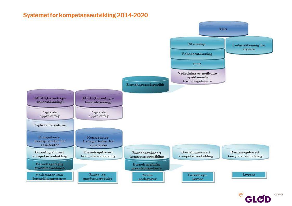 Systemet for kompetanseutvikling 2014-2020