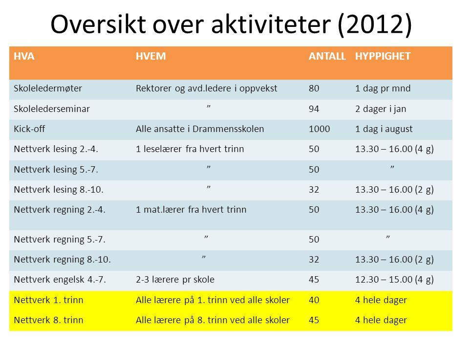 Oversikt over aktiviteter (2012)