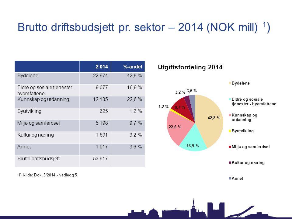 Brutto driftsbudsjett pr. sektor – 2014 (NOK mill) 1)