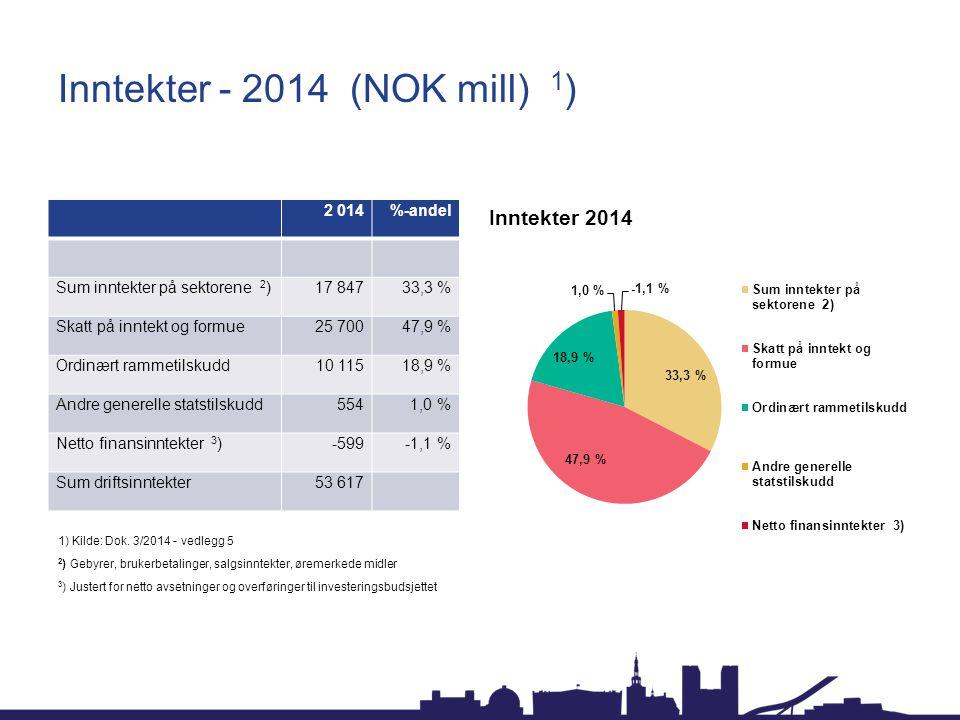 Inntekter - 2014 (NOK mill) 1)