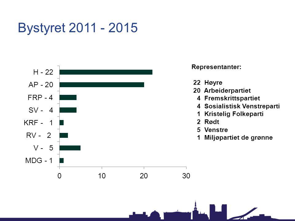 Bystyret 2011 - 2015 Representanter: