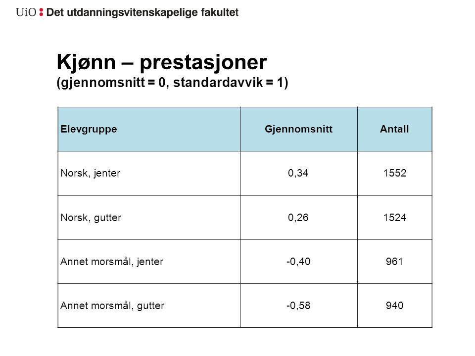 Kjønn – prestasjoner (gjennomsnitt = 0, standardavvik = 1)