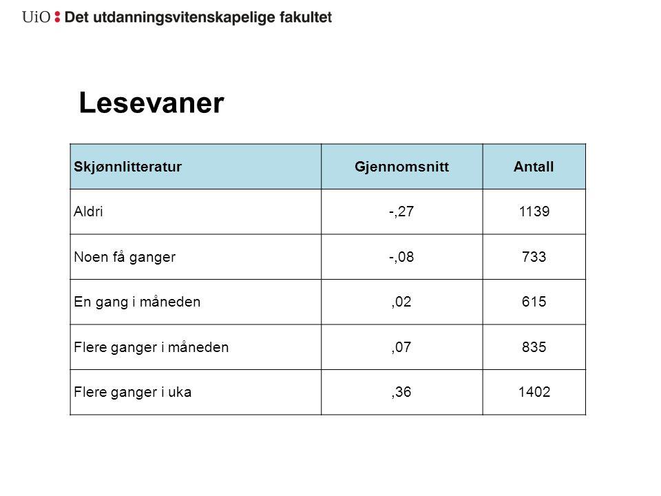 Lesevaner Skjønnlitteratur Gjennomsnitt Antall Aldri -,27 1139