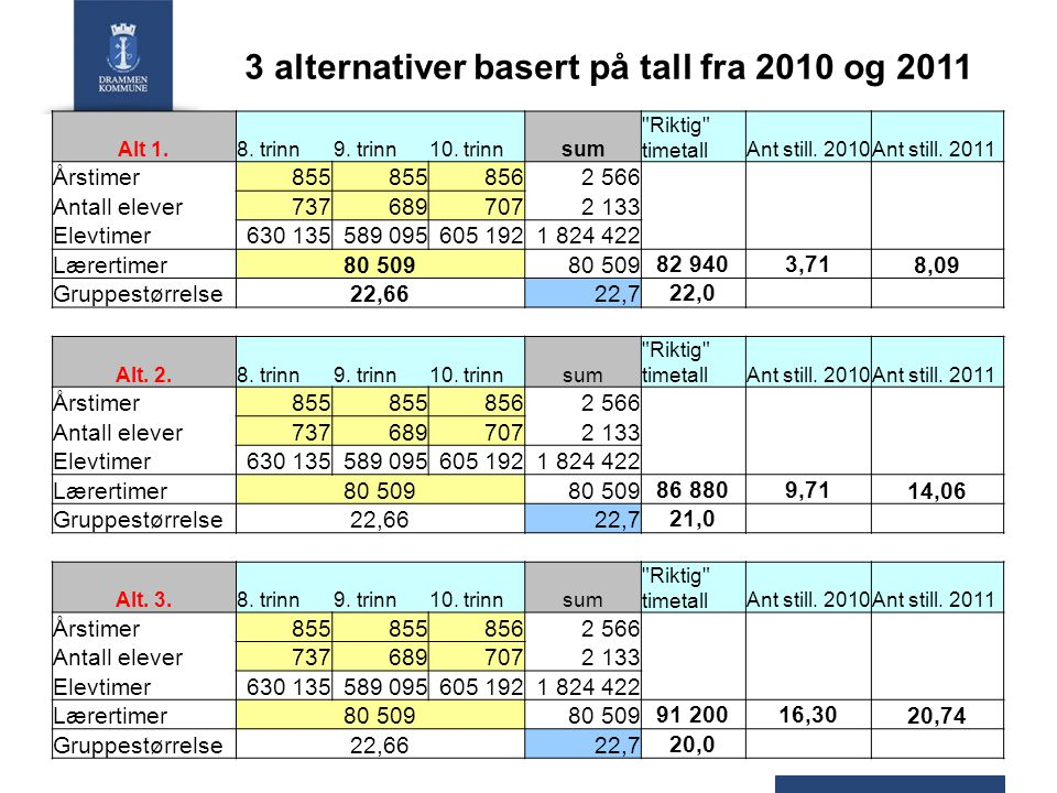 3 alternativer basert på tall fra 2010 og 2011