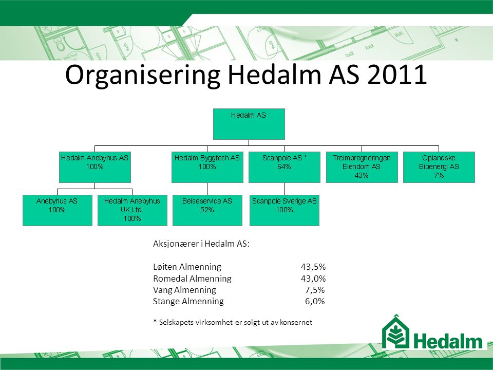 Organisering Hedalm AS 2011
