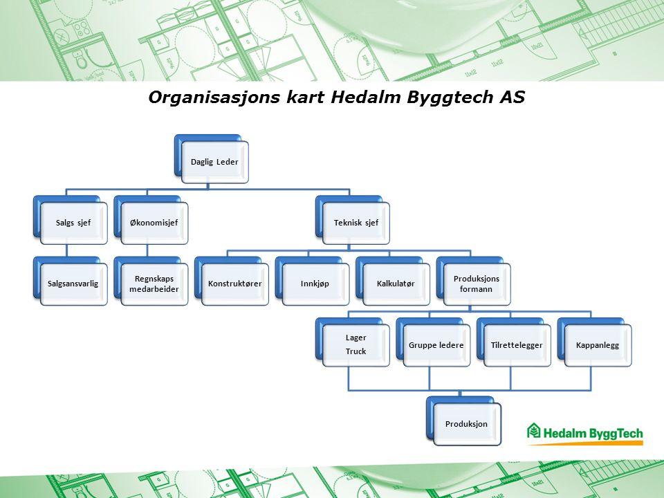 Organisasjons kart Hedalm Byggtech AS