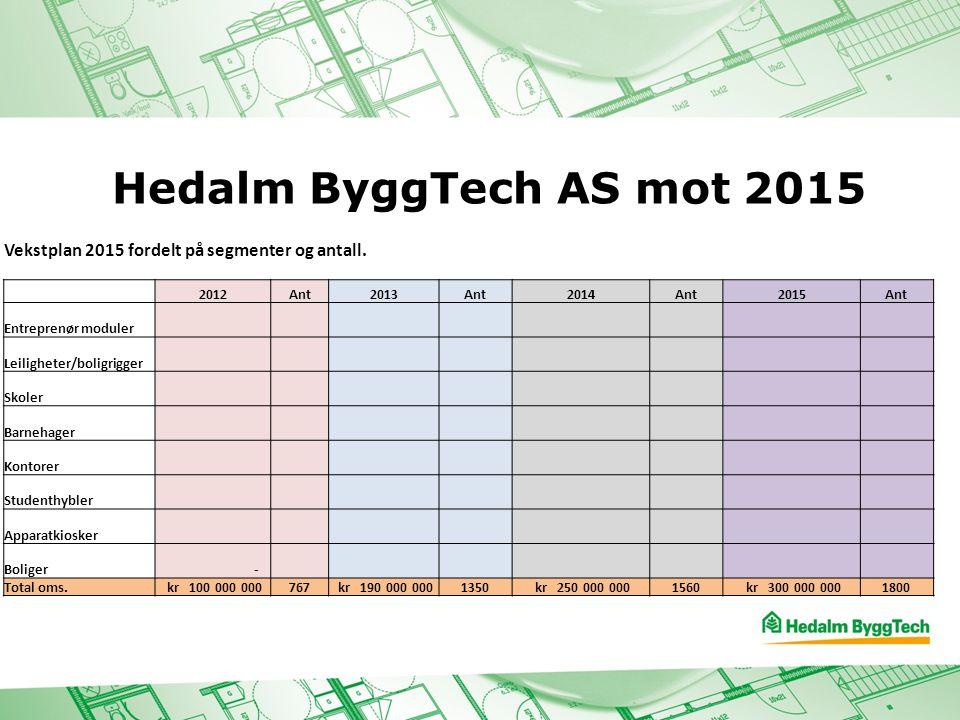 Hedalm ByggTech AS mot 2015 Vekstplan 2015 fordelt på segmenter og antall. 2012. Ant. 2013. 2014.